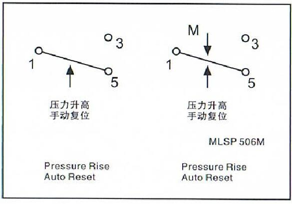 5-16 Pressure Range Compressed Air Pressure Switch 2-5 Differential Pressure